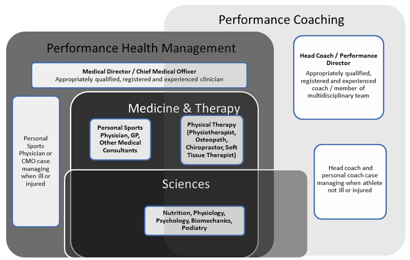 an analysis of athlete coaching and team performance Coaching leadership styles and athlete satisfactions among malaysian university basketball athlete satisfaction in team coaching leadership styles and athlete.